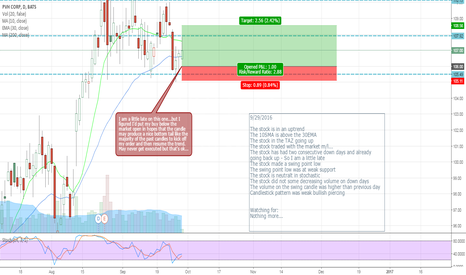 PVH: PVH - Buying a pullback