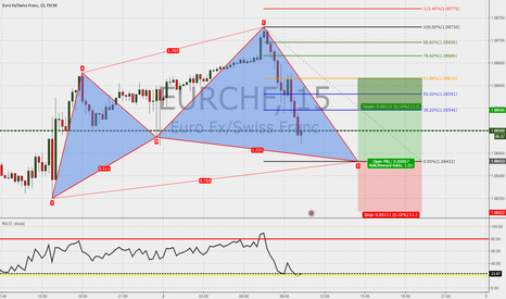 EURCHF: EURCHF 15m : Nice cypher completion in the make