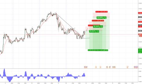 USDJPY: ドル円、次のところで売り予定