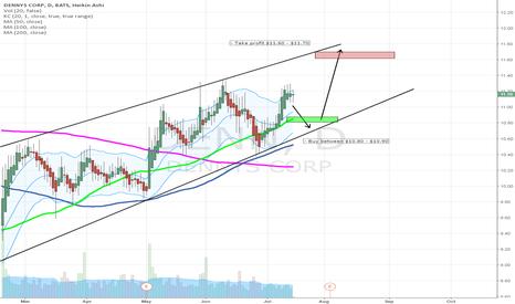 DENN: DENN - Upward Channel Buying Opportunity