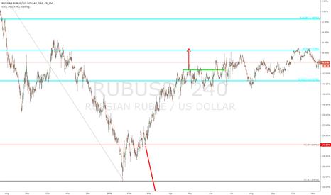 RUBUSD: $RUBUSD - 240 min chart