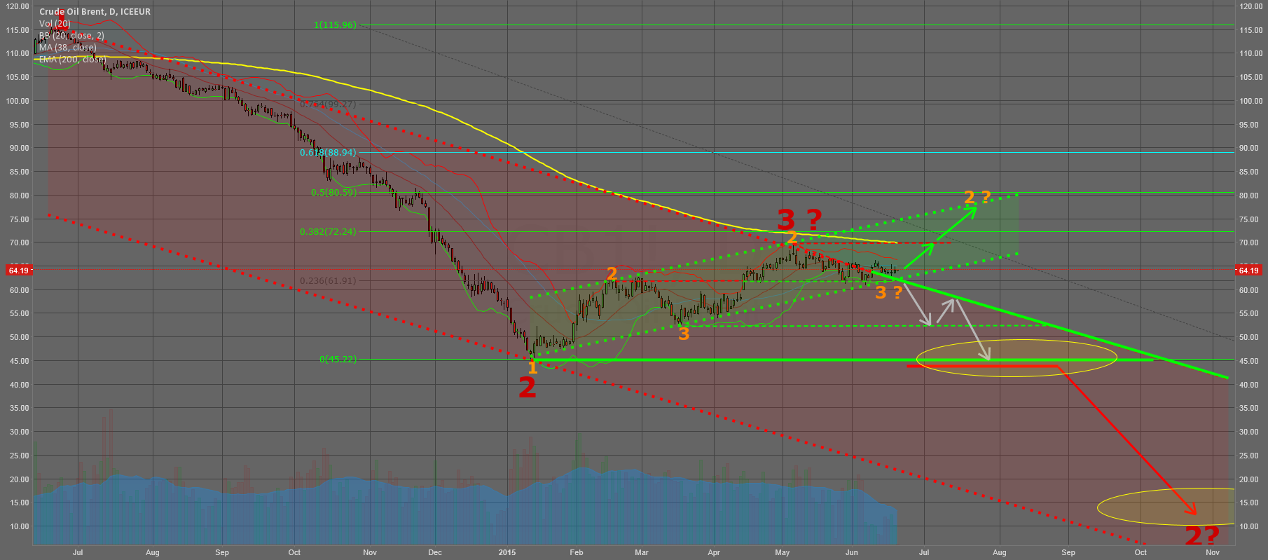Brent - Can Brent beat its longterm-downtrend?