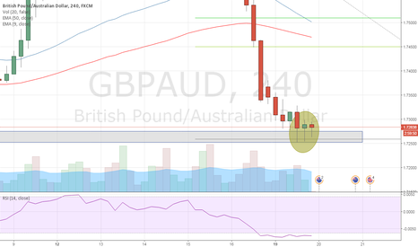 GBPAUD: buying gbpaud for retracement 170 pips expected