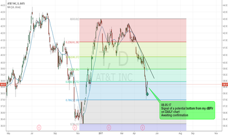T: T - POTENTIAL BOTTOM