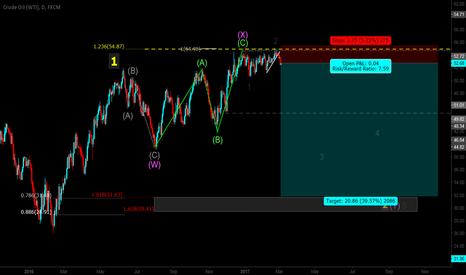 USOIL: This could be big