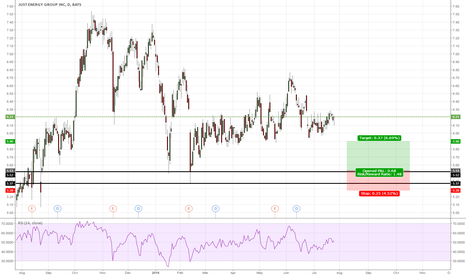 JE: Just Energy Group Inc long entry  [Just an idea]