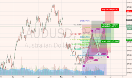 AUDUSD: That's what i think .....