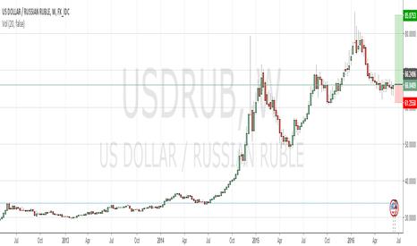USDRUB: ROUBLE DAWN