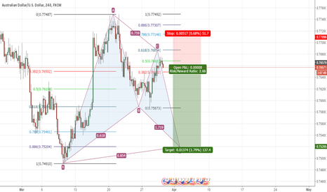 AUDUSD: AUDUSD bat pattern formation of 137 pips