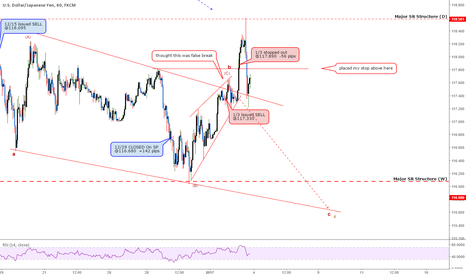 USDJPY: USDJPY: Anatomy Of Losing Trade - Learning From A Stop