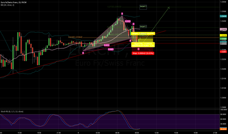 EURCHF: gartley on EURCHF 15M