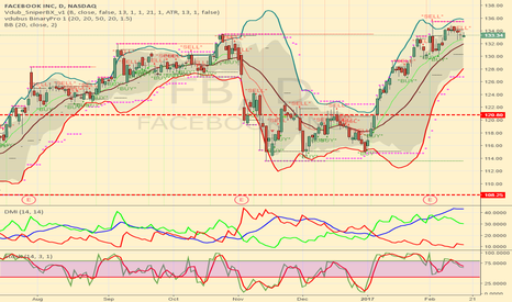 FB: Near Overbought, odds slightly favor short trades.