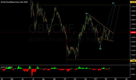 GBPCHF: GBPCHF, look for another impulse this week