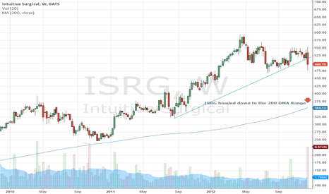 ISRG: Headed towards $350 to $375
