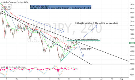 USDJPY: Fading the short term trend