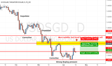 USDSGD: USDSGD - Selling pressure is still ON!