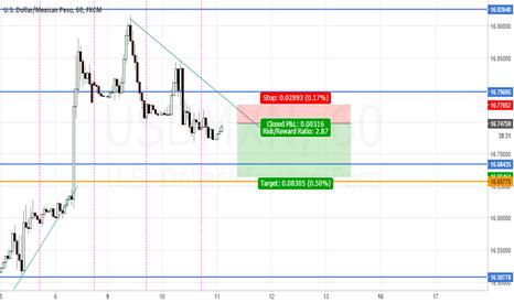 USDMXN: High Probability Short term- Short Setup