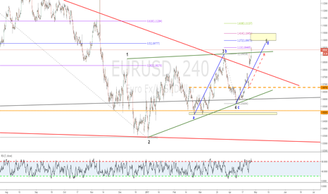 EURUSD: Bearish WW