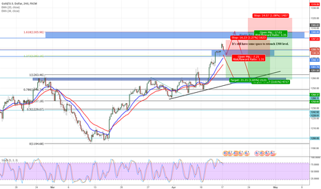 XAUUSD: GOLD outlook for week 3
