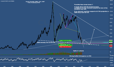 CL1!: Crude oil near important supports area (between $33 and $27.65)