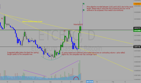 ETCBTC: ETC Price objective using Wyckoff Method