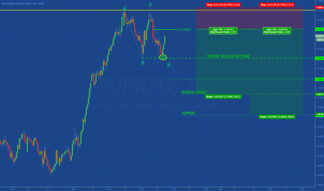 EURNZD: [EURNZD] SIMPLE SPECULATIVE SETUP