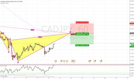 CADJPY: Bearish Cypher CADJPY 1h