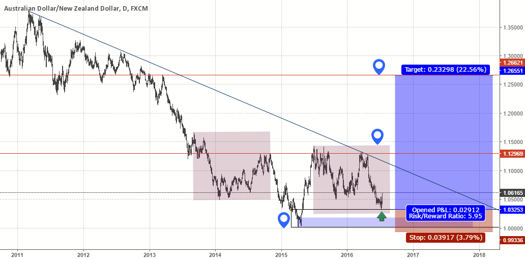 AudNzd long term, IH&S, s&d.
