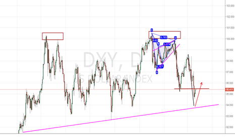 DXY: Bewar, DXY waiting for a final dip