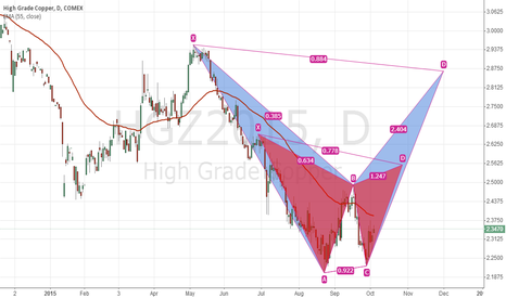 HGZ2015: COPPER--  LONG!!!