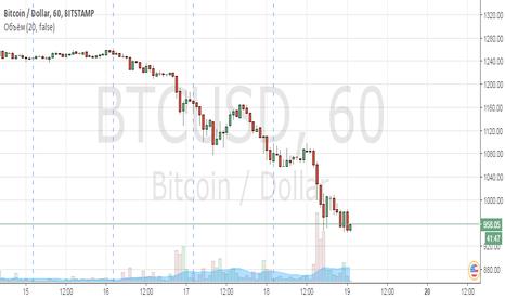 BTCUSD: Прекрасная возможность для закупок Bitcoin