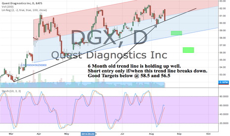 DGX: 6 Month Old Trend Line is holding up. Short if it breaks down.