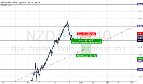 NZDJPY: nzd/yen
