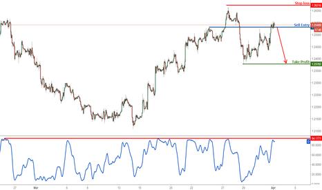 GBPUSD: GBP/USD right at major resistance, remain bearish