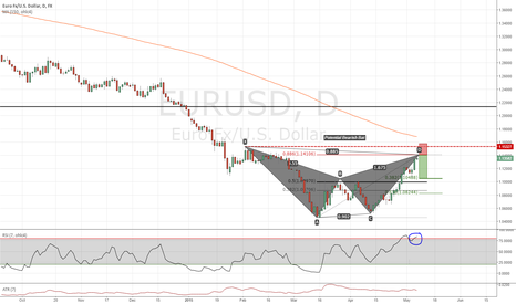 EURUSD: Potential Bearish Bat on the Daily...