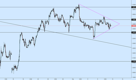 GBPUSD: GBPUSD 1h Perspective on Symmetrical Triangle