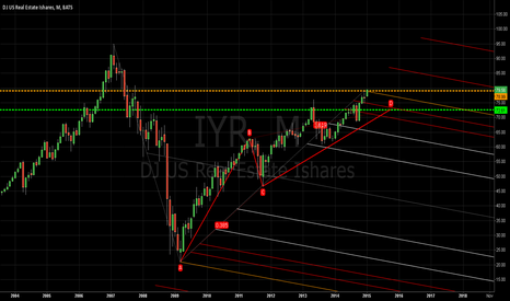 IYR: looks like a fifth wave on monthly