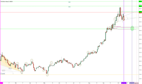 DXY: !JUST IN!Buy the DIPS!