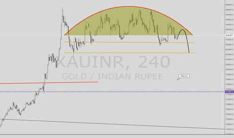 XAUINR: Gold Market - Indian Rupee