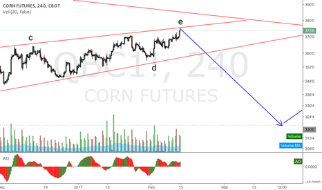 QBC1!: CORN - one last wave befor the move up