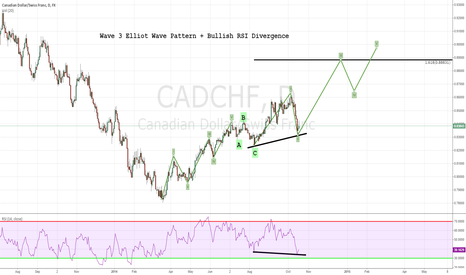 CADCHF: Wave 3 Elliot Wave Pattern + Bullish RSI Divergence
