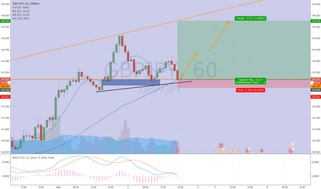 GBPJPY: GBPJPY Long Opportunity?