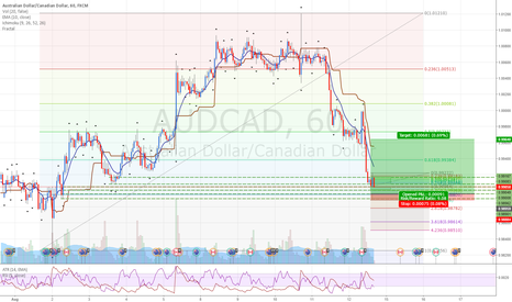 AUDCAD: AUDCAD: Buying at demand zone.