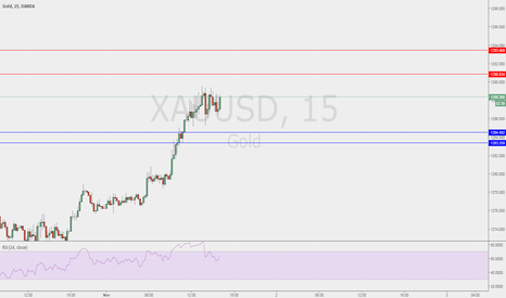 XAUUSD: looking at 15min levels on gold