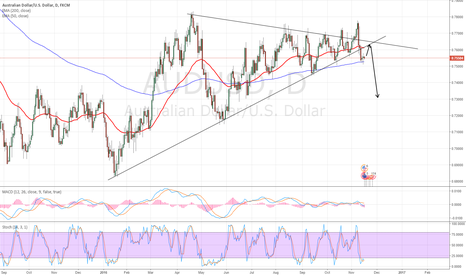 AUDUSD: AUDUSD 50ema/trendline retest, possible short entry