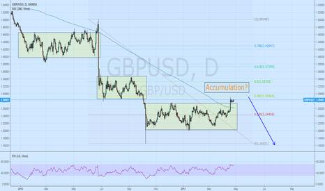 GBPUSD: GBP/USD accumulation?