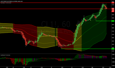 CL1!: CRUDE OIL - Pullback/Take Profit