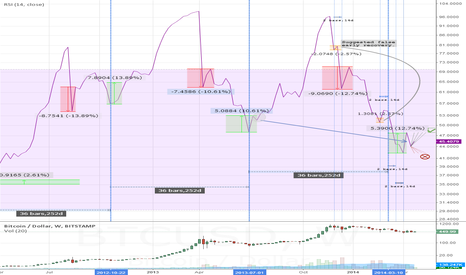 BTCUSD: BITCOIN: INTRA-BUBBLE LOWS PERIOD = 36(+/-2.5) WEEKS