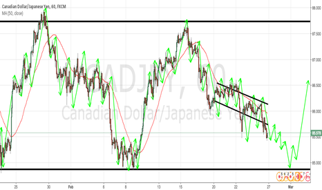 CADJPY: CADJPY 1H TECHNICAL ANALYSIS