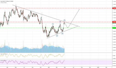 EURUSD: EUR/USD Corrective phase!